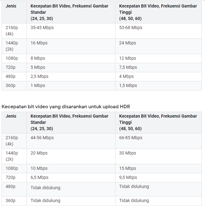 Tabel Youtube Guna Memperkecil Ukuran Video